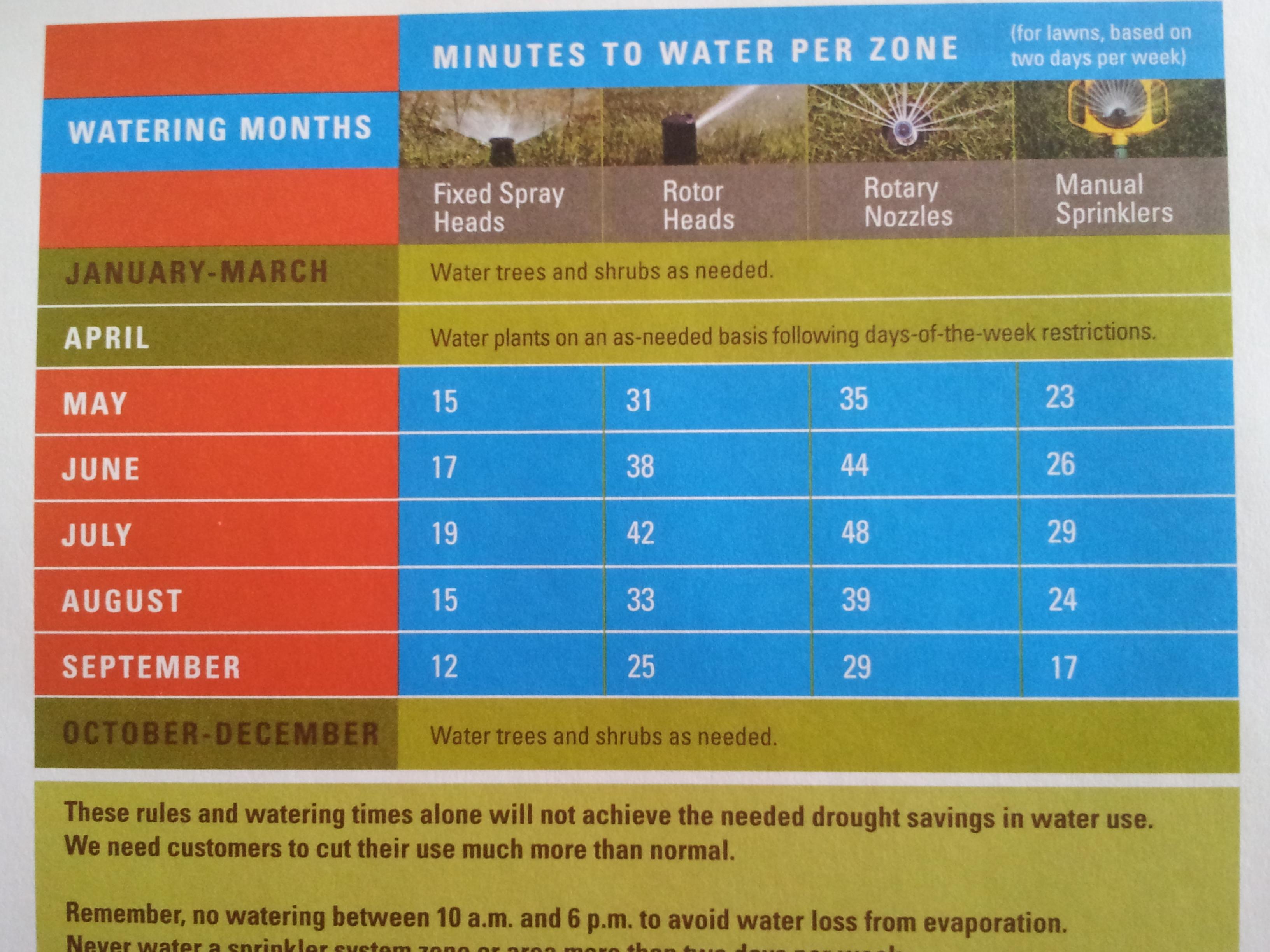 Denver Landscape water restrictions